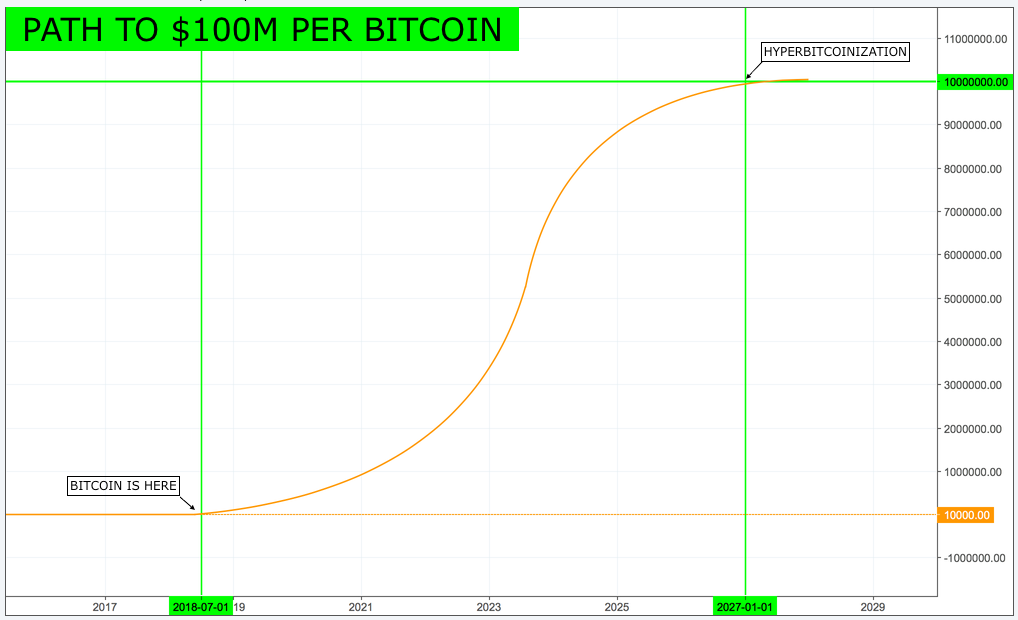 как биткоин растет