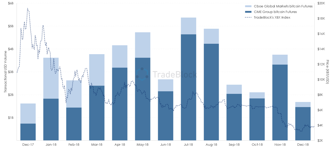 20190207-Cboe_CME-Transactional-Volume-XBX-Overlay.png