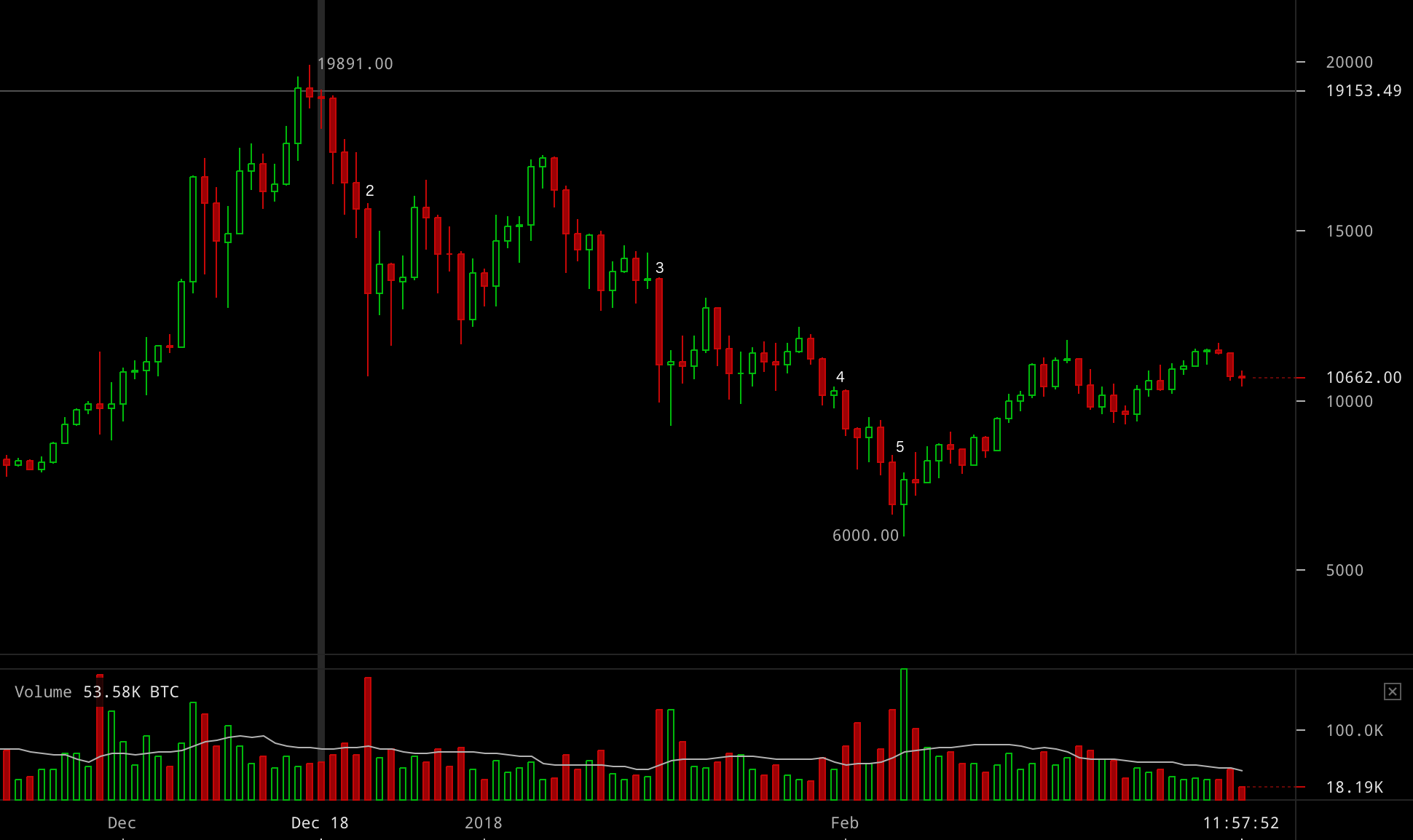 bitcoin-price-march-7-18-1.png