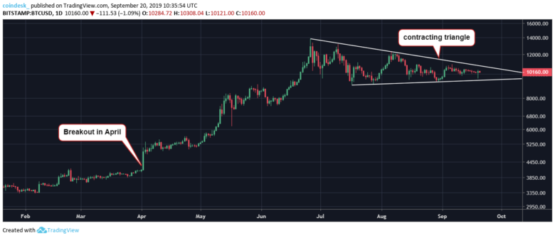 BTC-triangle-780x335.png