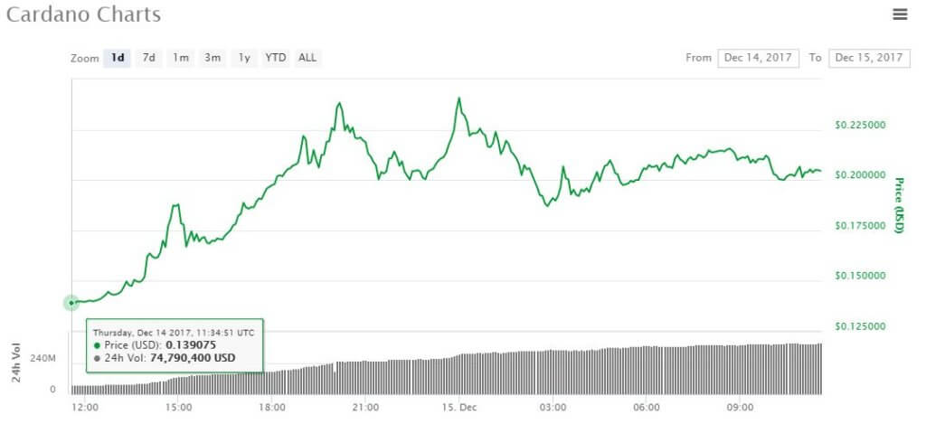 cardano-price-dec15-1024x479.jpg