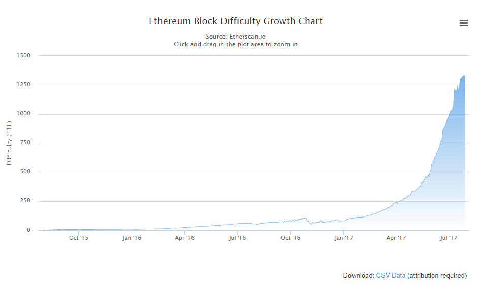 ETH-Mining-Diff.png
