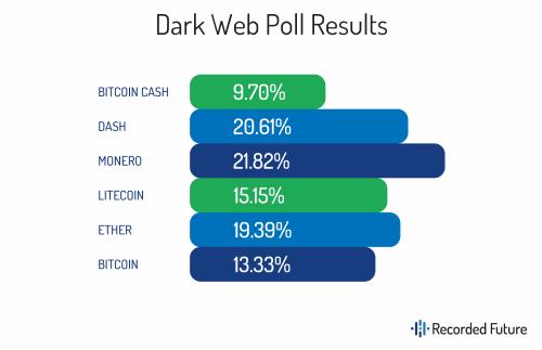 Litecoin-hacker-forum-poll.png