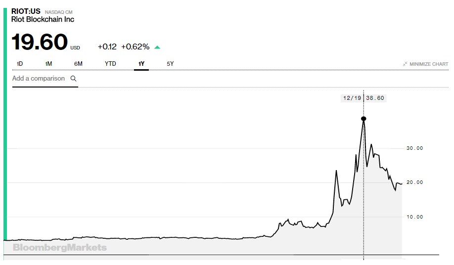 riot-blockchain-stock-jan24.png