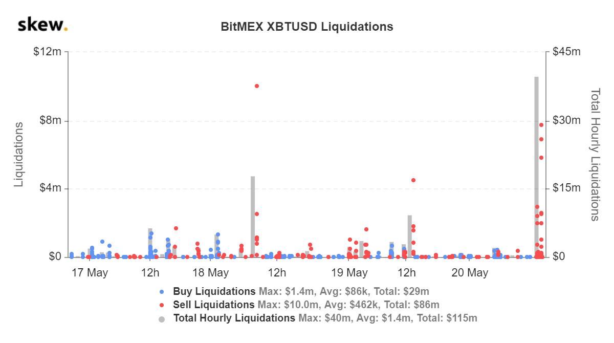 skew_bitmex_xbtusd_liquidations (16).png