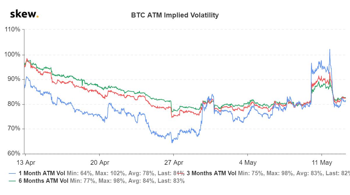 skew_btc_atm_implied_volatility.png