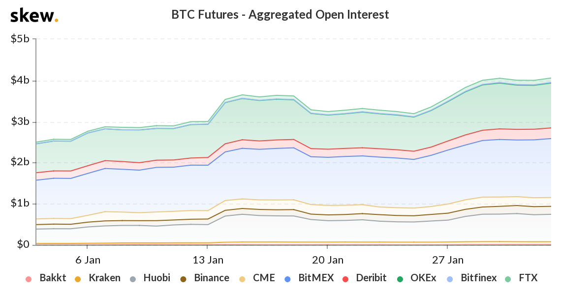 skew_btc_futures__aggregated_open_interest.png